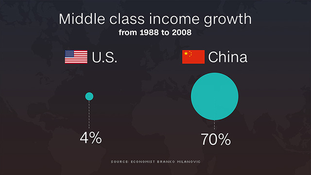 Tăng trưởng thu nhập của tầng lớp trung lưu tại Mỹ và Trung Quốc trong khoảng 1988-2008 (%)