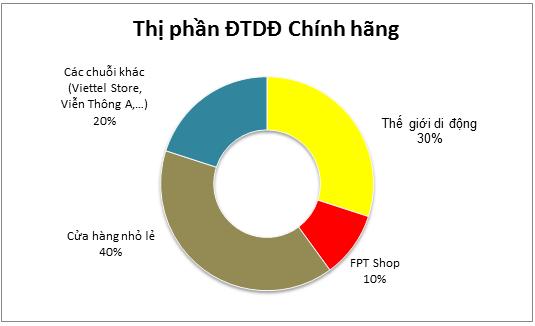 Nguồn: Số liệu từ GfK do Thế giới Di động công bố