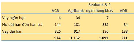 Các khoản vay, nợ chính của Nosco tại 31/12/2015. Đơn vị: Tỷ đồng