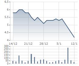 JVC rơi về mức giá thấp nhất kể từ khi niêm yết
