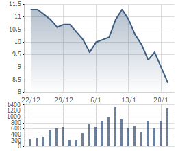 Giá cổ phiếu HAG giảm sâu thời gian qua