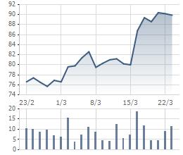 VCS tăng mạnh sau tin chia thưởng cổ phiếu quỹ
