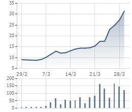 Diễn biến giá cổ phiếu MSR trong 1 tháng qua