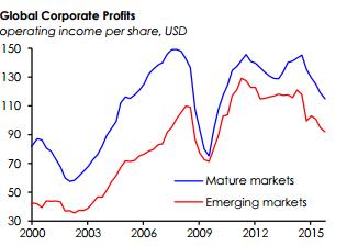 Lợi nhuận của các doanh nghiệp trên toàn cầu đang sụt giảm, dù ở các thị trường đã phát triển hay thị trường mới nổi