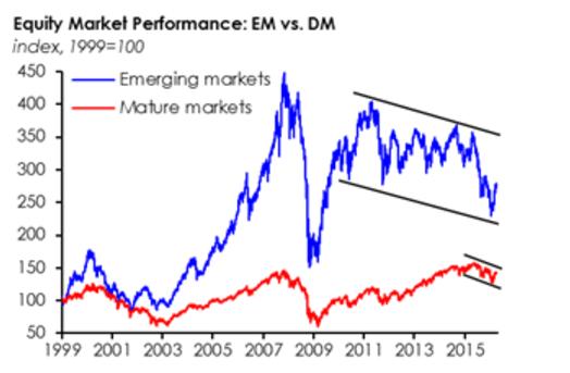 Diễn biến của các thị trường chứng khoán mới nổi và phát triển từ năm 1999 đến nay