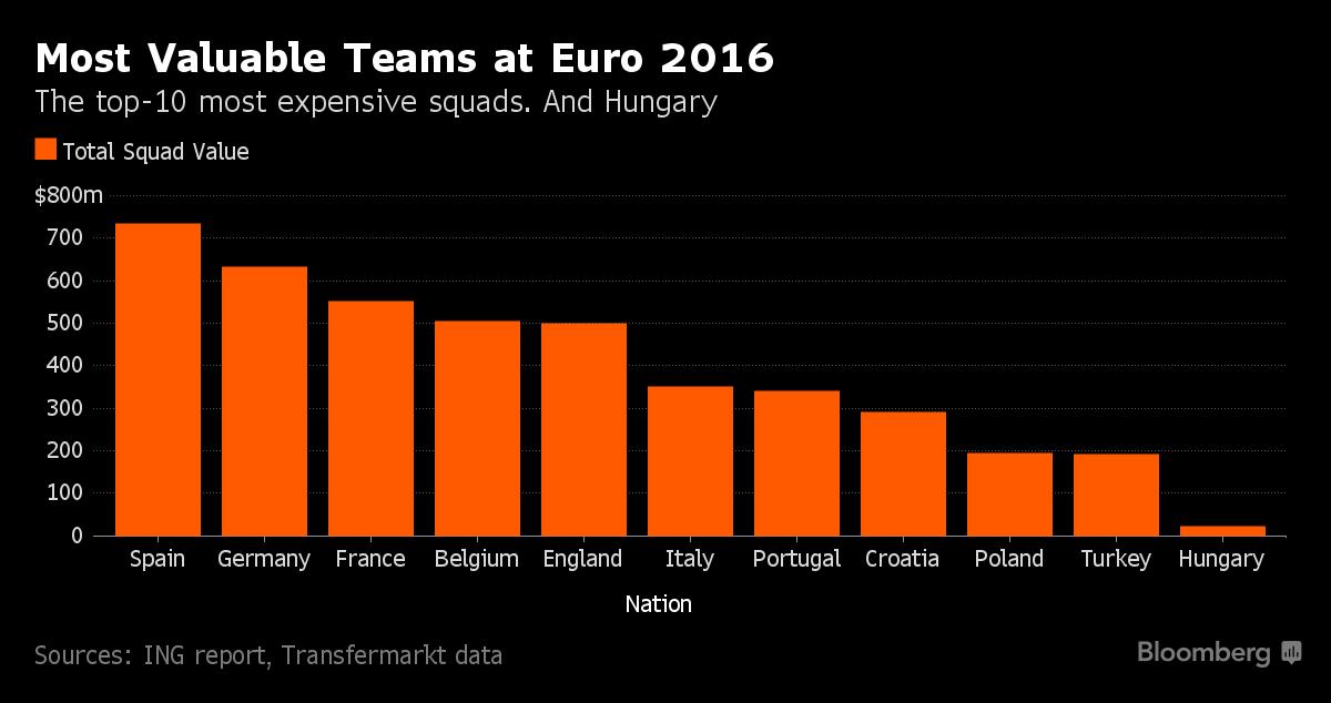 10 đội bóng đắt giá nhất cúp EURO 2016