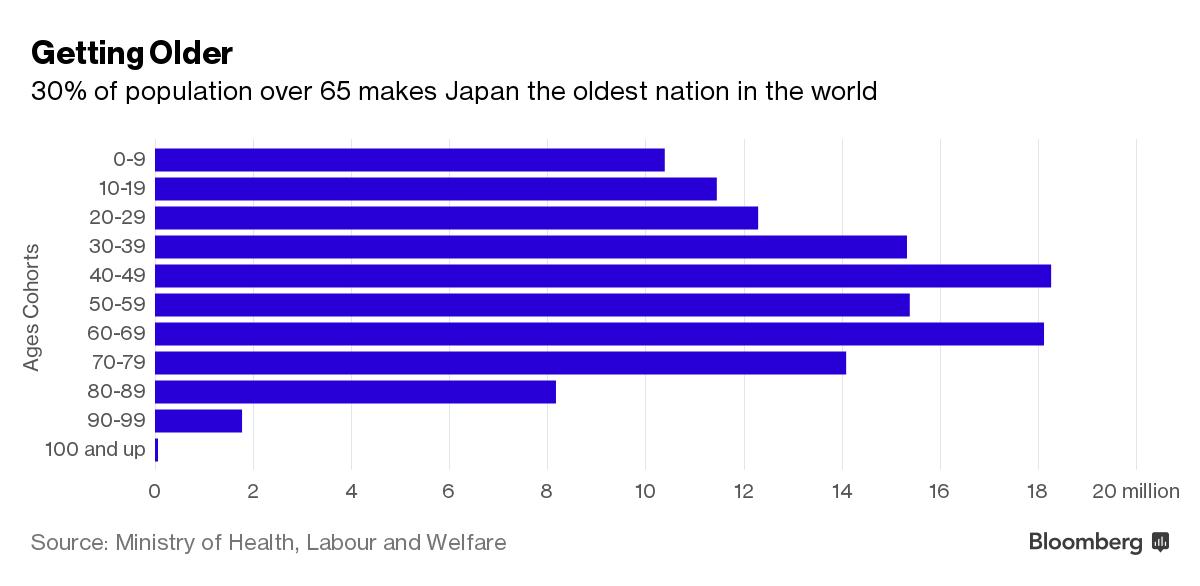 30% dân số Nhật Bản trên 65 tuổi