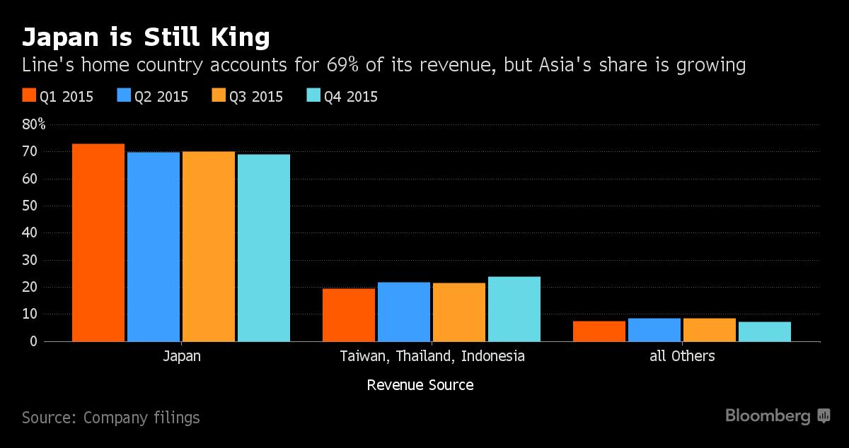 Nhật Bản vẫn là thị trường chủ yếu của Line