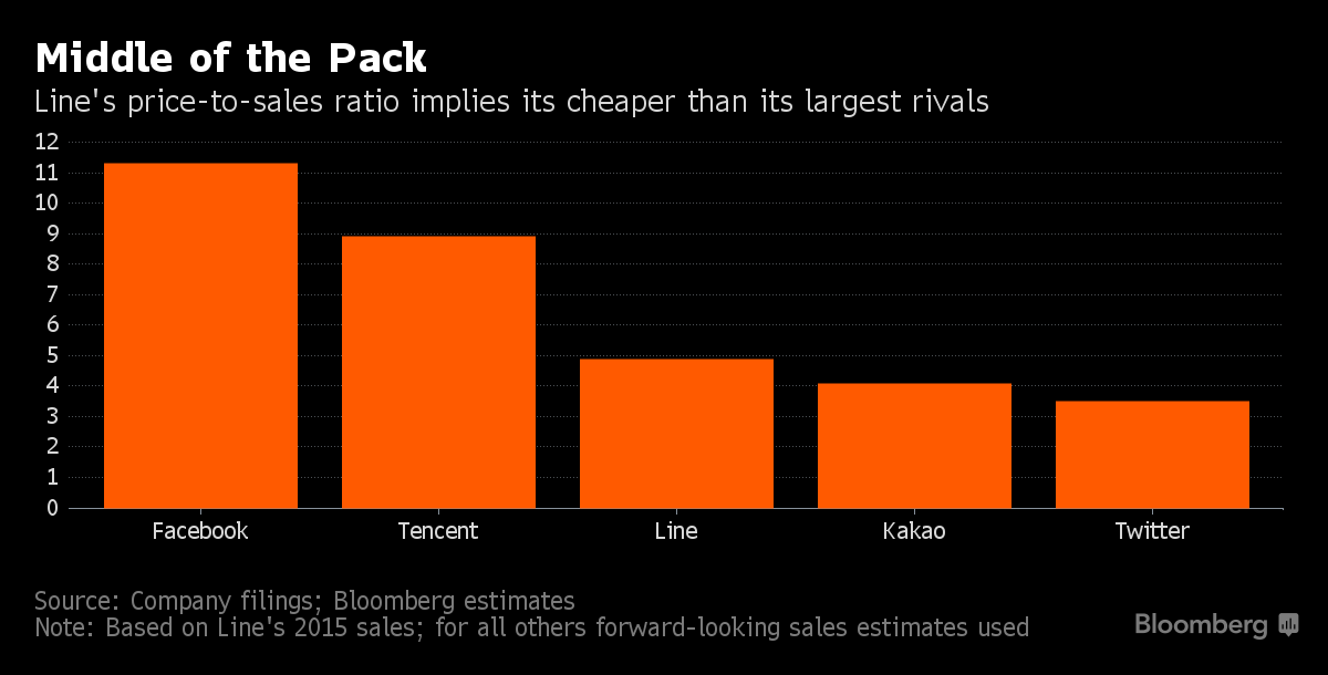 Cổ phiếu Line có mức P/S thấp hơn các đối thủ