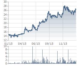 Diễn biến giá cổ phiếu RDP trong 1 năm qua