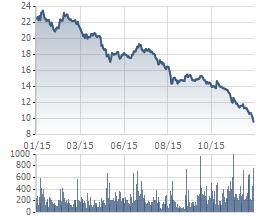 Biến động cổ phiếu HAG trong 1 năm