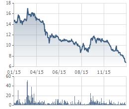 Diễn biến giá cổ phiếu CMI trong 1 năm qua