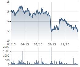 Cổ phiếu KBC giảm mạnh trong 1 năm qua