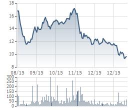 Diến biến giá cổ phiếu LDG kể từ ngày lên sàn