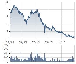 Cổ phiếu KLS lao dốc trong năm qua