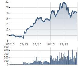 Biến động giá cổ phiếu BHS 1 năm qua