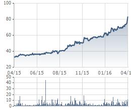 """""""Chạy"""" từ năm ngoái đến nay, những cổ phiếu này vẫn chưa thấy đỉnh (4)"""
