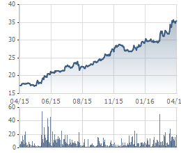 """""""Chạy"""" từ năm ngoái đến nay, những cổ phiếu này vẫn chưa thấy đỉnh (6)"""