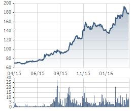 Cổ phiếu CTD đã giảm nhẹ sau khi lập đỉnh 191.000 đồng vào ngày 30/3