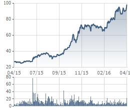 VCS tăng gấp 4 lần sau 1 năm