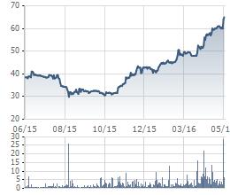Biến động giá cổ phiếu PNJ trong 1 năm qua. Cổ phiếu này đang ở mức cao nhất trong lịch sử