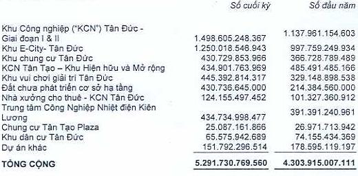 Giá trị hàng tồn kho ITA tăng gần 1.000 tỷ đồng trong năm 2015