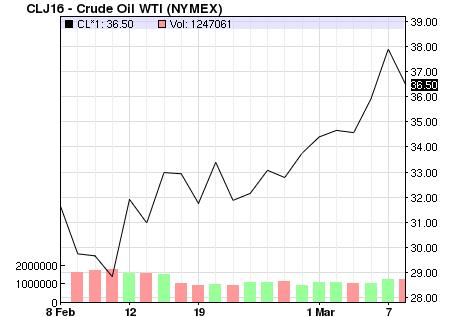 Giá dầu hồi phục mạnh trong những tháng đầu năm 2016