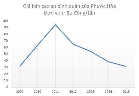Giá bán mủ cao su liên tục sụt giảm