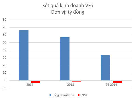 IPO Hang phim truyen Viet Nam Khi thuy thu dong phim