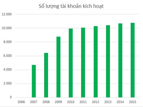 Số lượng tài khoản tại Kim Long chững lại từ năm 2010