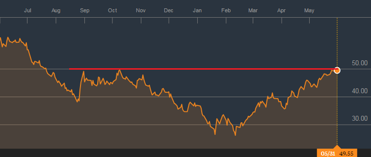 Giá dầu tăng gấp đôi so với đáy tạo ra đầu năm
