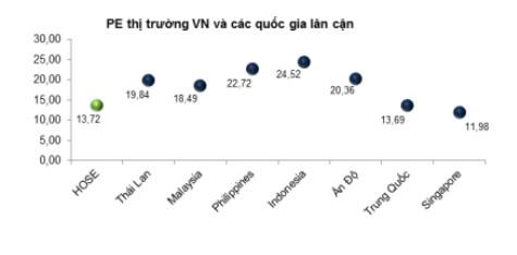 Tỷ lệ P/E của thị trường Việt Nam (ngày 7/6) đang khá thấp