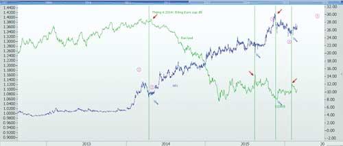 Biểu đồ 2: CP HT1 (phải) và cặp tỷ giá EUR/USD (trái).