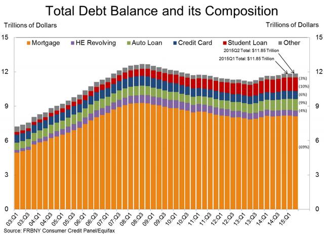 Tổng giá trị vay nợ của người dân Mỹ đã chững lại (nghìn tỷ USD)