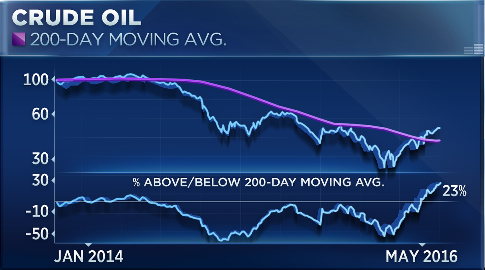 Đường trung bình 200 ngày của giá dầu