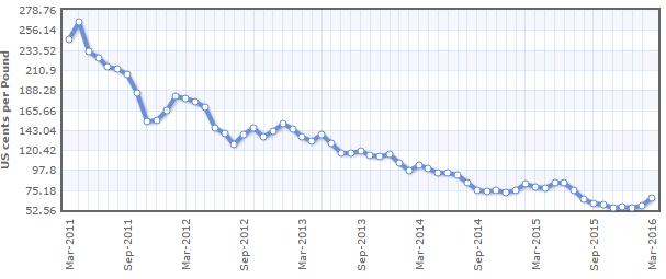 Giá cao su cắm đầu đi xuống 5 năm qua nhưng đang có dấu hiệu hồi phục gần đây