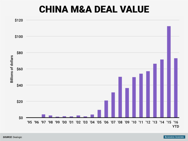 Giá trị các thương vụ M&A của DN Trung Quốc qua các năm. Năm 2016 mới diễn ra được 2 tháng nhưng tổng giá trị thương vụ đã bằng hơn nửa so với năm 2015 và vượt qua năm 2014.