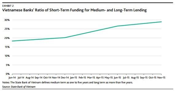 Tỷ lệ vốn ngắn hạn được sử dụng cho các khoản vay trung - dài hạn.