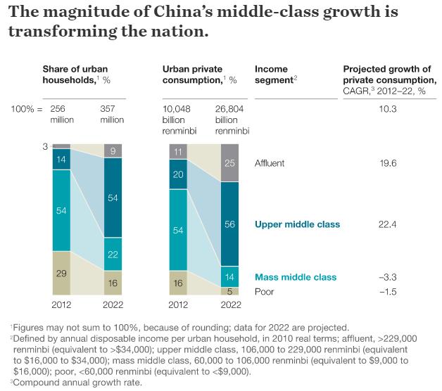 Tầng lớp giàu có và trung lưu của Trung Quốc sẽ tăng mạnh trong thời gian tới.