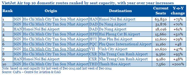 Top 10 chuyến bay nội địa của VietJet Air (Công suất ghế hiện tại và thay đổi so với cùng kỳ năm trước)