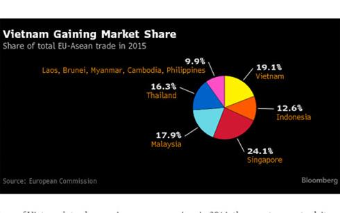 Việt Nam đang dần chiếm thị phần tại EU