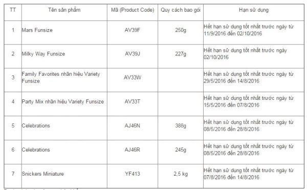 Danh sách các sản phẩm của công ty Mars đang thu hồi