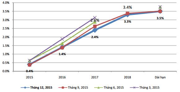 Lộ trình tăng lãi suất của FED