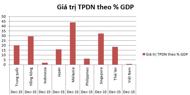 Giá trị TPDN tính theo % GDP