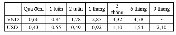 Lãi suất bình quân liên ngân hàng của các kỳ hạn chủ chốt trong tuần từ 23- 27/5/2016.