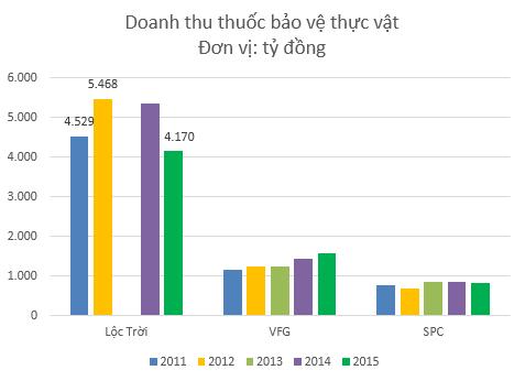 Các doanh nghiệp thuốc BVTV cùng ngành vẫn tăng trưởng