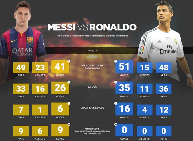 Những con số thống kê về Ronaldo và Messi trong mùa giải 2015/2016