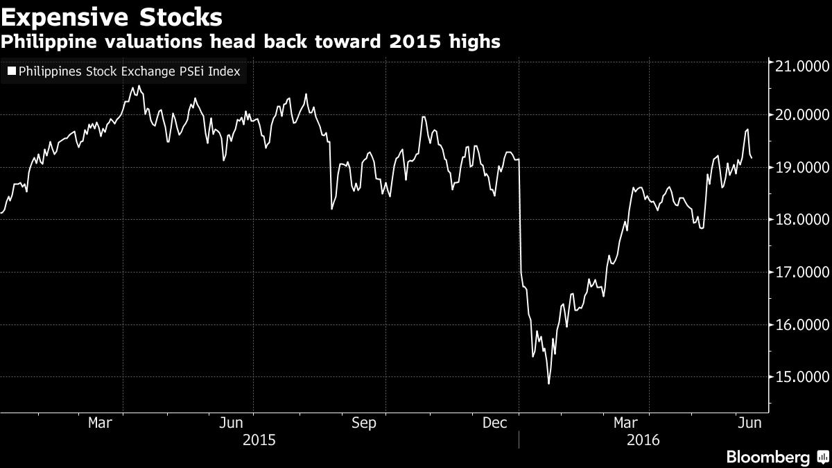 Định giá thị trường của Philippines đang hướng tới mức cao nhất trong năm 2015