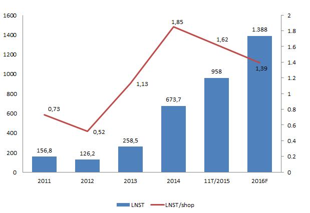 Diễn biến LNST/cửa hàng qua các năm của TGDĐ