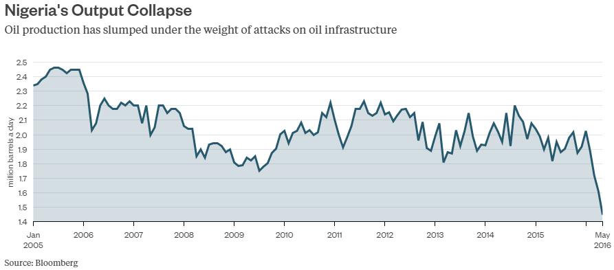 Sản lượng dầu mỏ của Nigeria sụt giảm nghiêm trọng bởi bạo lực hoành hành